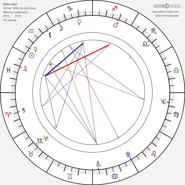 Pavel Kvasnička - Astrology Natal Birth Chart