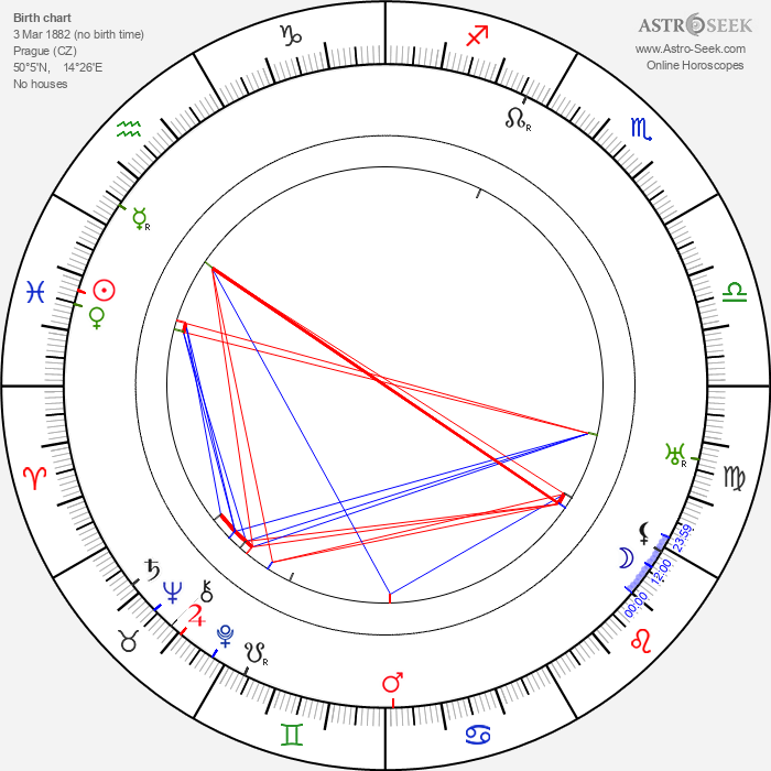 Pavel Ludikar - Astrology Natal Birth Chart