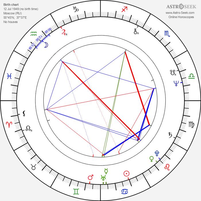 Pavel Lungin - Astrology Natal Birth Chart