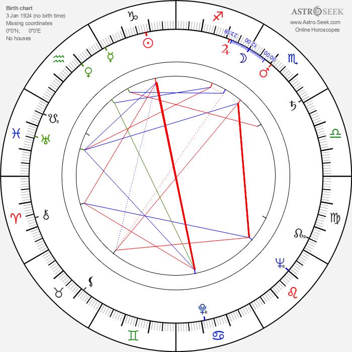 Pavel Miškuv - Astrology Natal Birth Chart