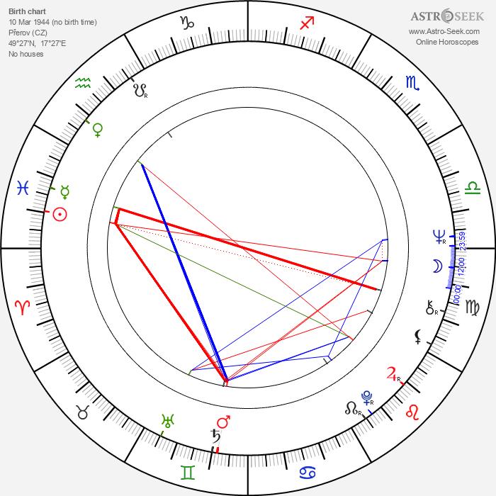 Pavel Novák - Astrology Natal Birth Chart