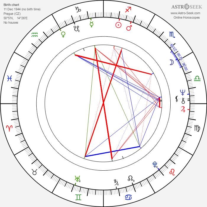 Pavel Pavlovský - Astrology Natal Birth Chart
