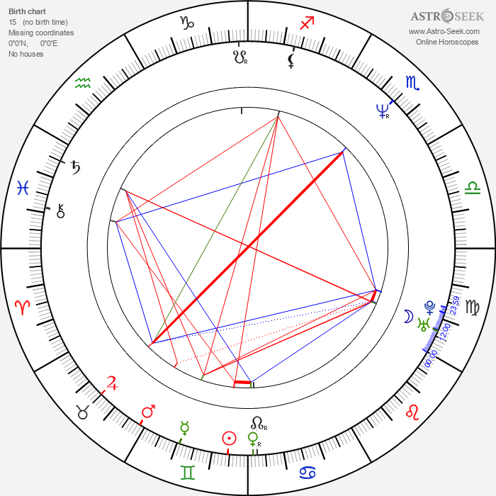 Pavel Ploc - Astrology Natal Birth Chart