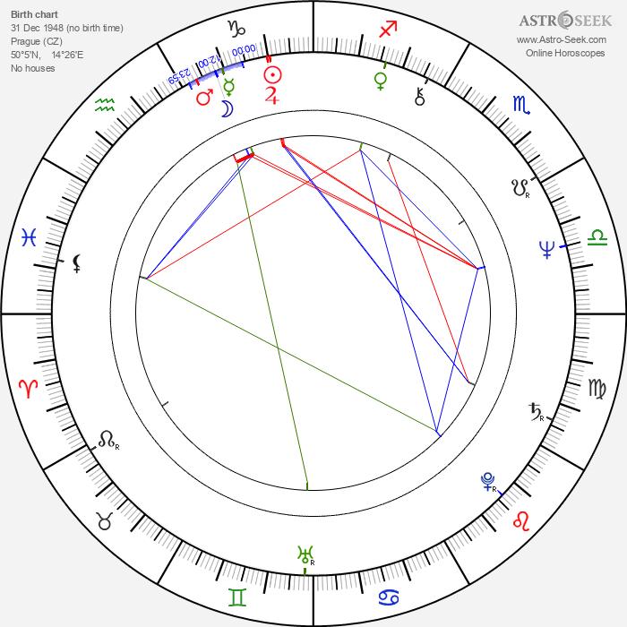 Pavel Soukup - Astrology Natal Birth Chart