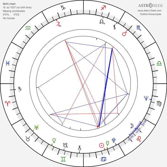 Pavel Špirk - Astrology Natal Birth Chart