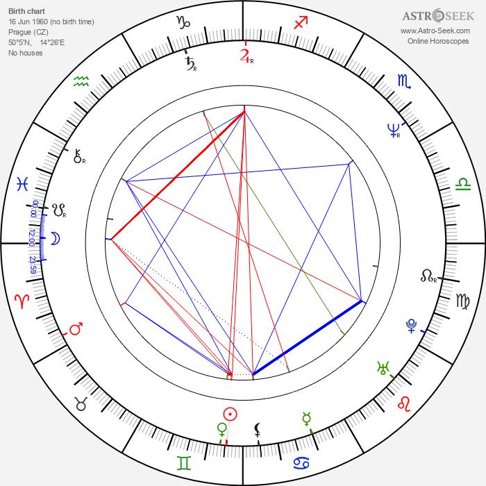 Pavel Štingl - Astrology Natal Birth Chart