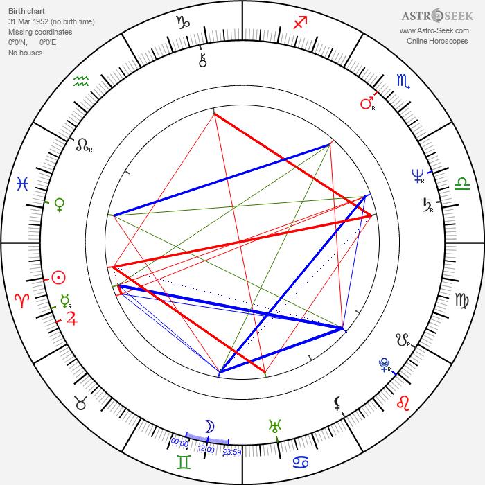 Pavel Suchánek - Astrology Natal Birth Chart