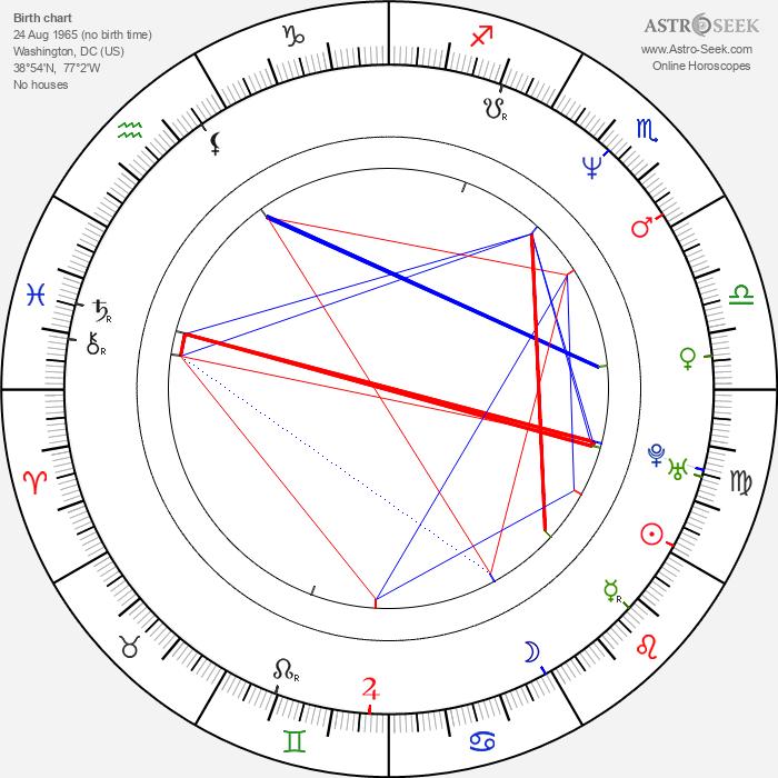 Pavel Telička - Astrology Natal Birth Chart