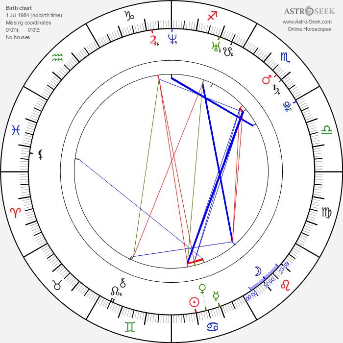 Pavel Trojan - Astrology Natal Birth Chart