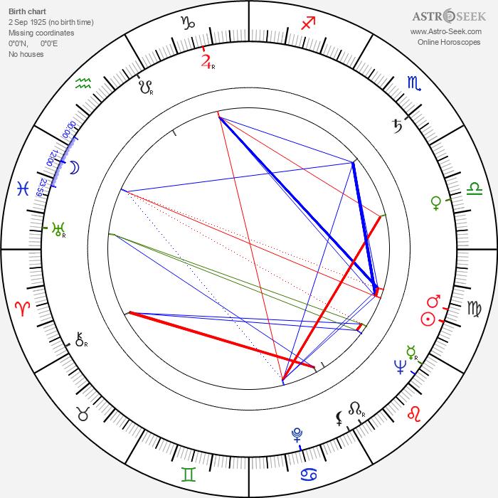 Pavel Vinnik - Astrology Natal Birth Chart