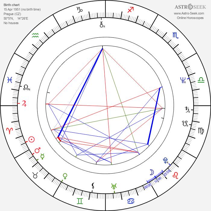 Pavel Zajíček - Astrology Natal Birth Chart