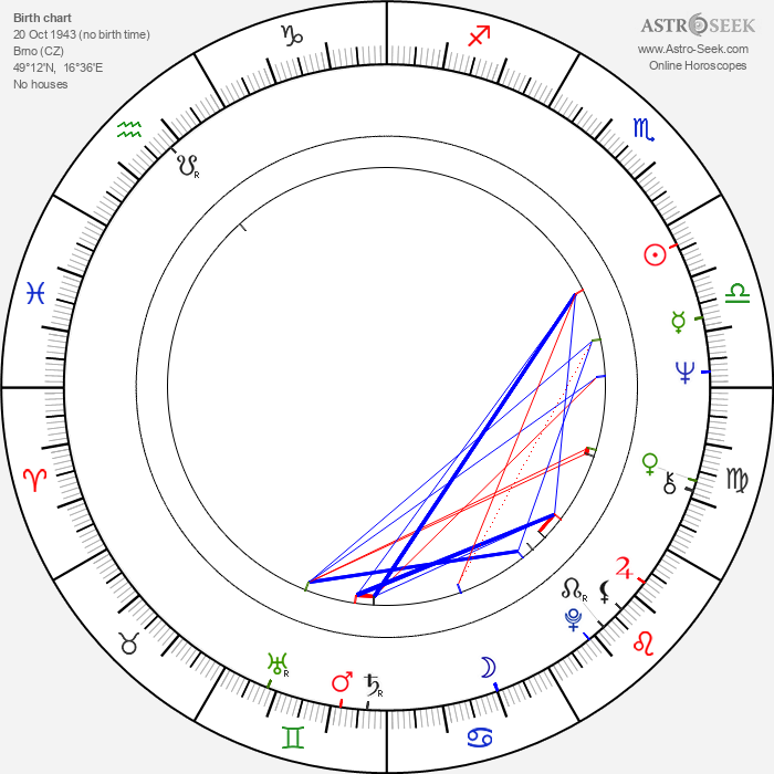 Pavel Zatloukal - Astrology Natal Birth Chart