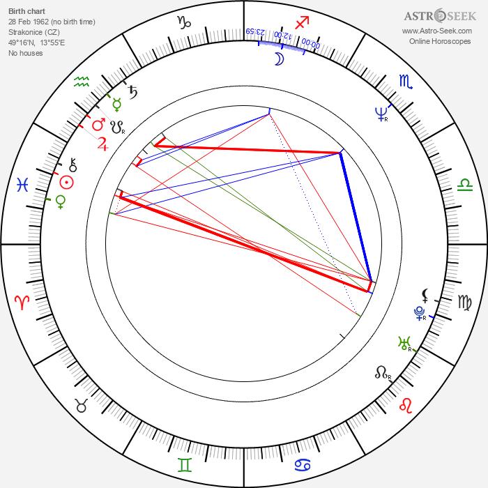 Pavla Forest - Astrology Natal Birth Chart