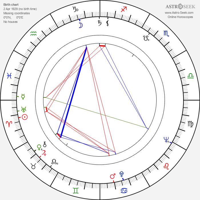 Pavla Severinová - Astrology Natal Birth Chart