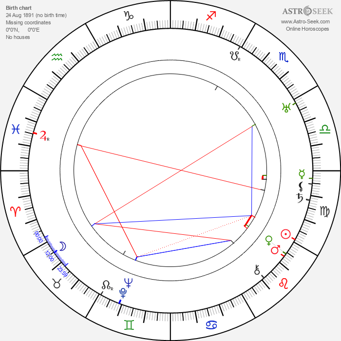 Pavla Vachková - Astrology Natal Birth Chart