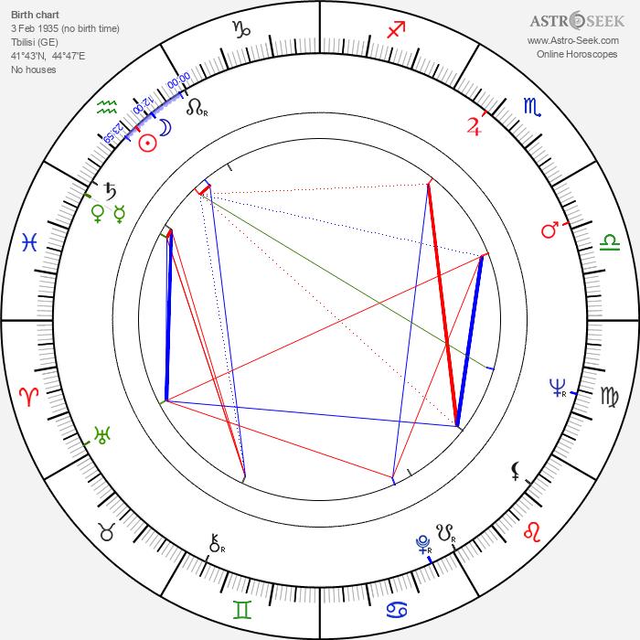 Pavle Charkviani - Astrology Natal Birth Chart