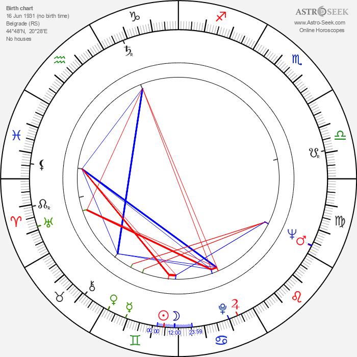 Pavle Mincic - Astrology Natal Birth Chart