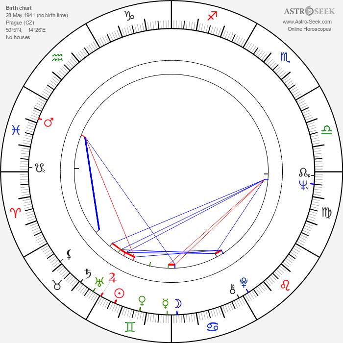 Pavlína Filipovská - Astrology Natal Birth Chart
