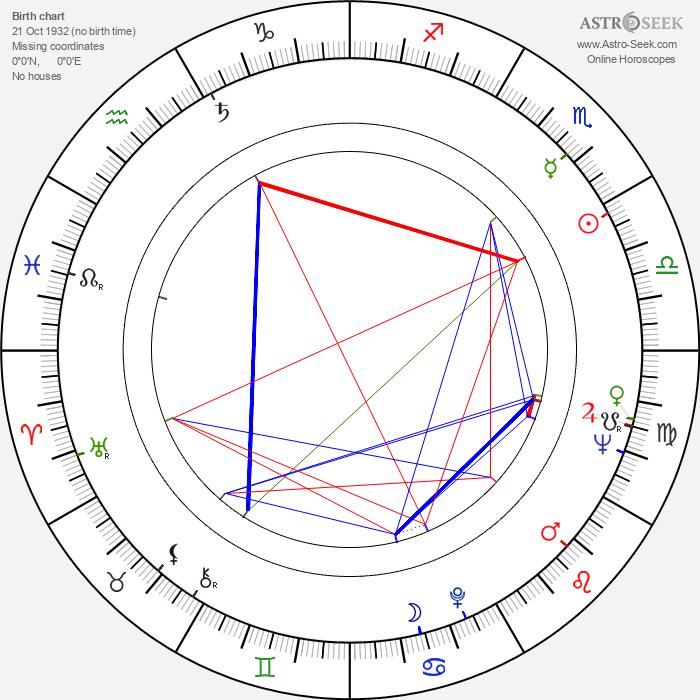 Pavol Čilek - Astrology Natal Birth Chart