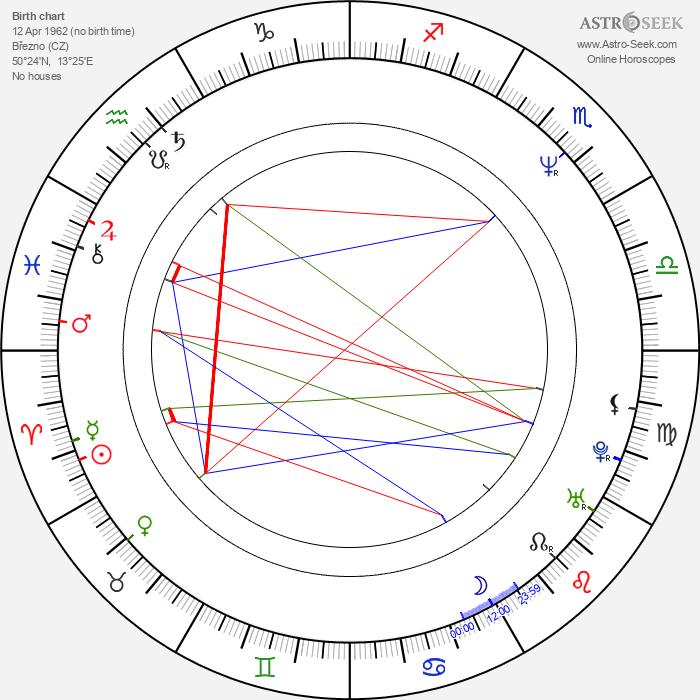 Pavol Habera - Astrology Natal Birth Chart