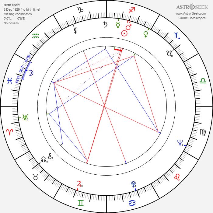Pavol Haspra - Astrology Natal Birth Chart