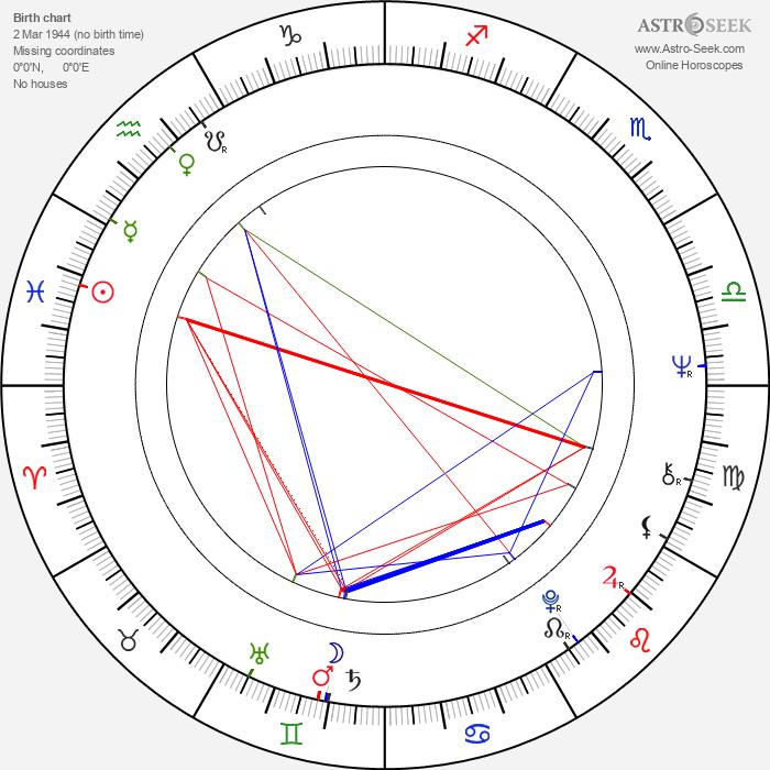 Pavol Mikulík - Astrology Natal Birth Chart
