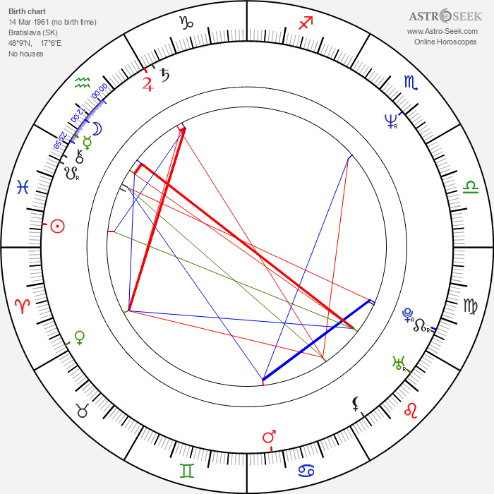 Pavol Topoľský - Astrology Natal Birth Chart
