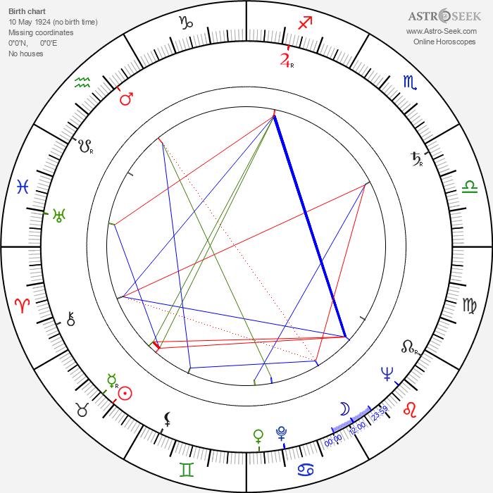 Pawel Baldy - Astrology Natal Birth Chart