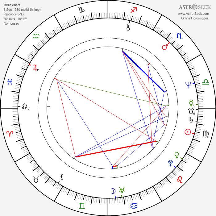 Pawel Berger - Astrology Natal Birth Chart