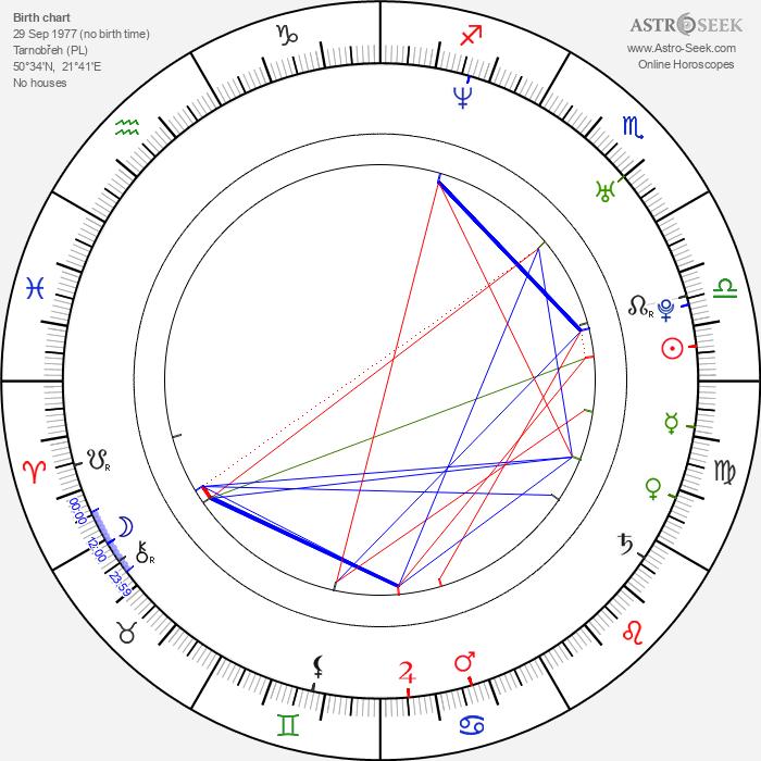Pawel Gladys - Astrology Natal Birth Chart