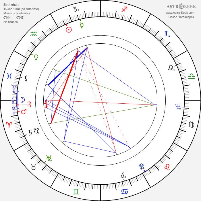 Pawel Nowisz - Astrology Natal Birth Chart