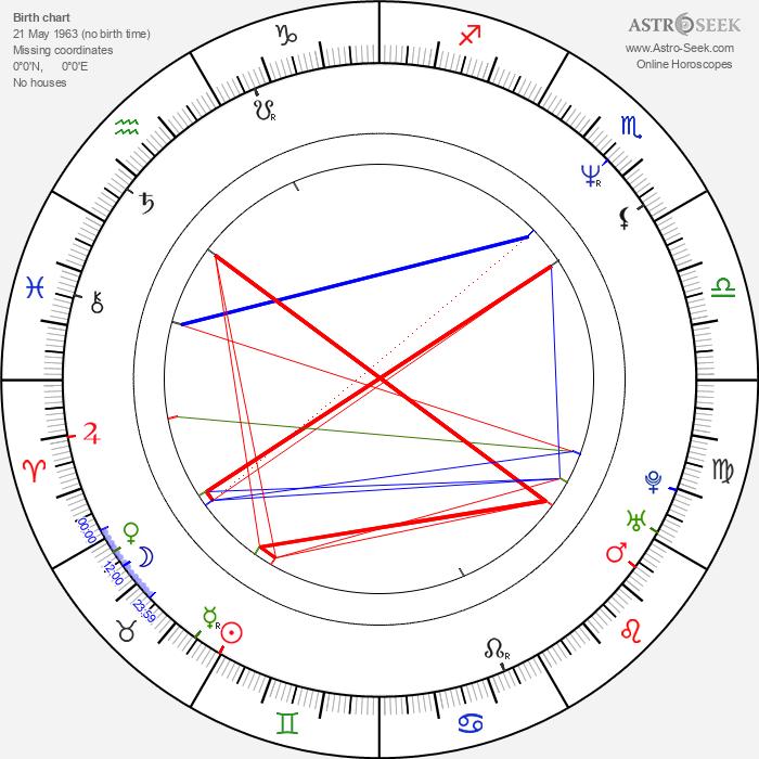 Pawel Szczesny - Astrology Natal Birth Chart