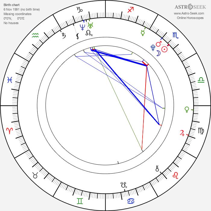 Pax Baldwin - Astrology Natal Birth Chart
