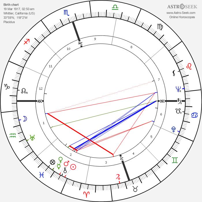 Payton Jordan - Astrology Natal Birth Chart
