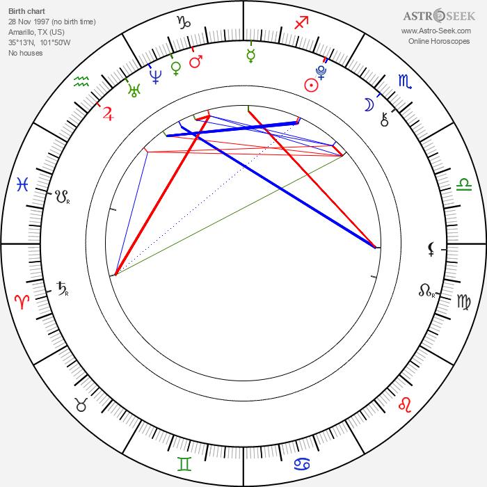 Payton Spencer - Astrology Natal Birth Chart