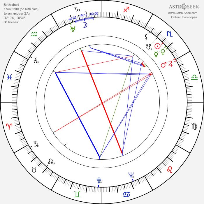 Pearl Argyle - Astrology Natal Birth Chart