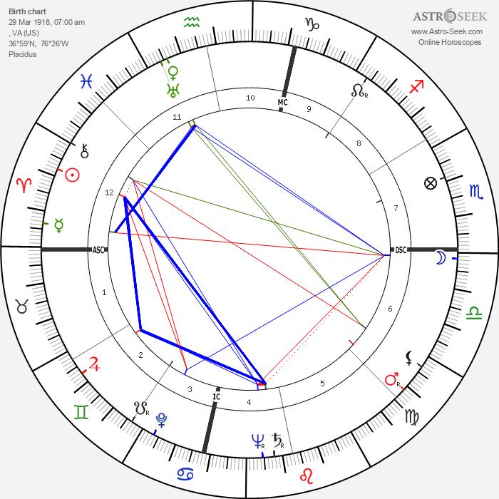 Pearl Bailey - Astrology Natal Birth Chart
