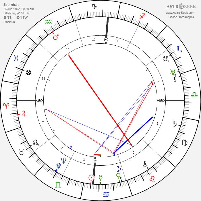 Pearl S. Buck - Astrology Natal Birth Chart
