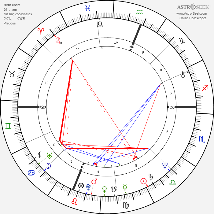 Pedro Almodóvar - Astrology Natal Birth Chart