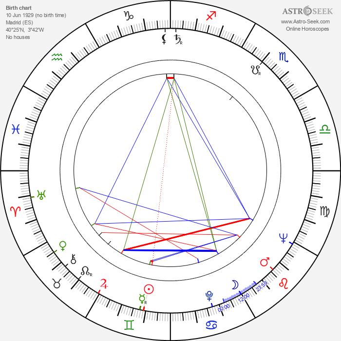Pedro Amalio López - Astrology Natal Birth Chart