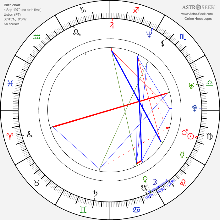 Pedro Cavaleiro - Astrology Natal Birth Chart