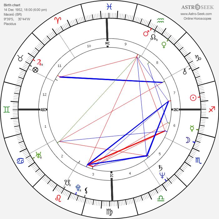 Pedro Collor de Mello - Astrology Natal Birth Chart