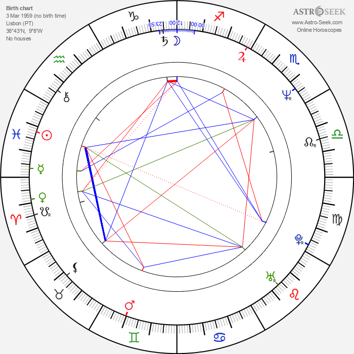 Pedro Costa - Astrology Natal Birth Chart