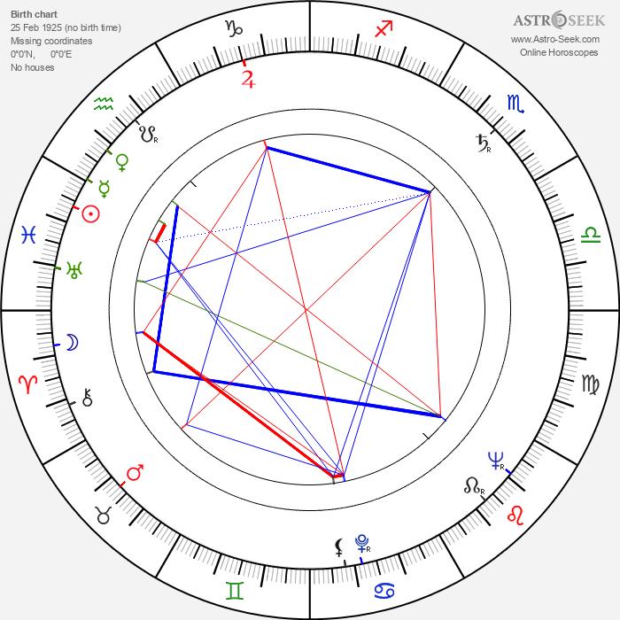 Pedro de Lara - Astrology Natal Birth Chart