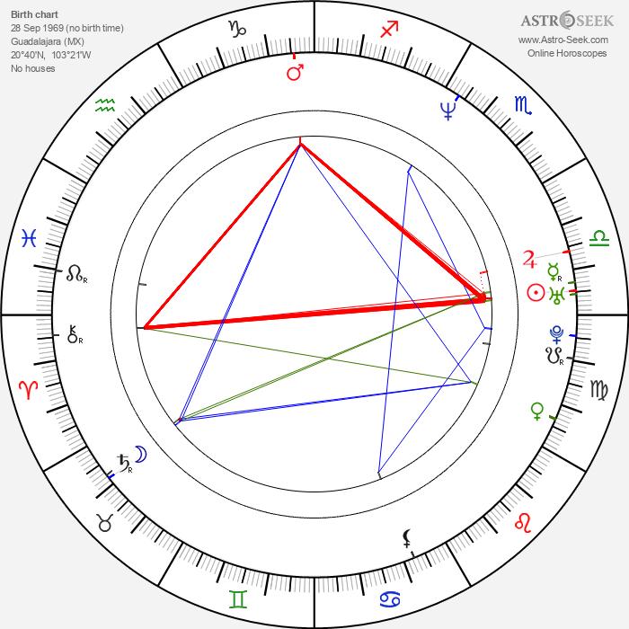 Pedro Fernández - Astrology Natal Birth Chart