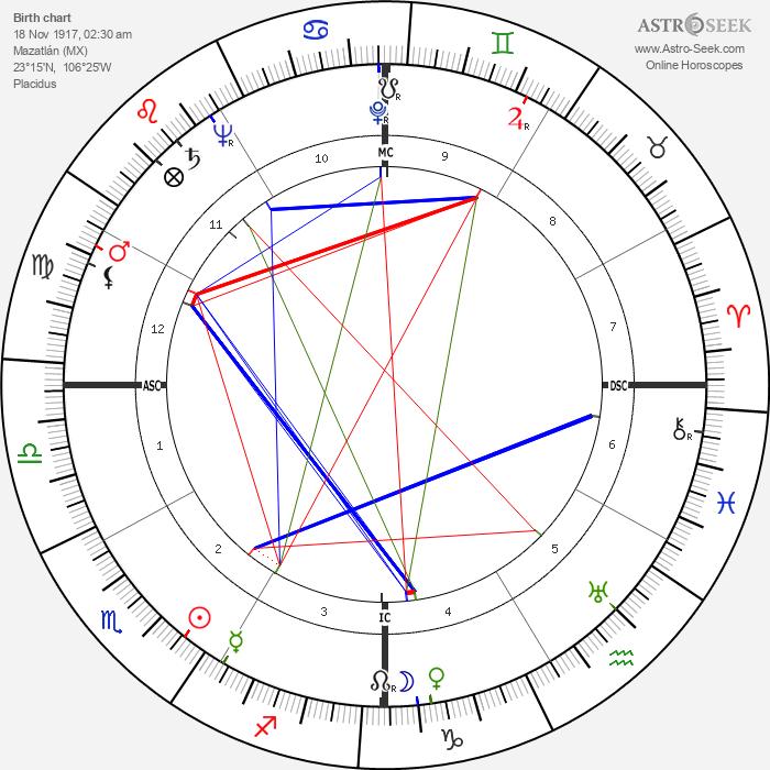 Pedro Infante - Astrology Natal Birth Chart