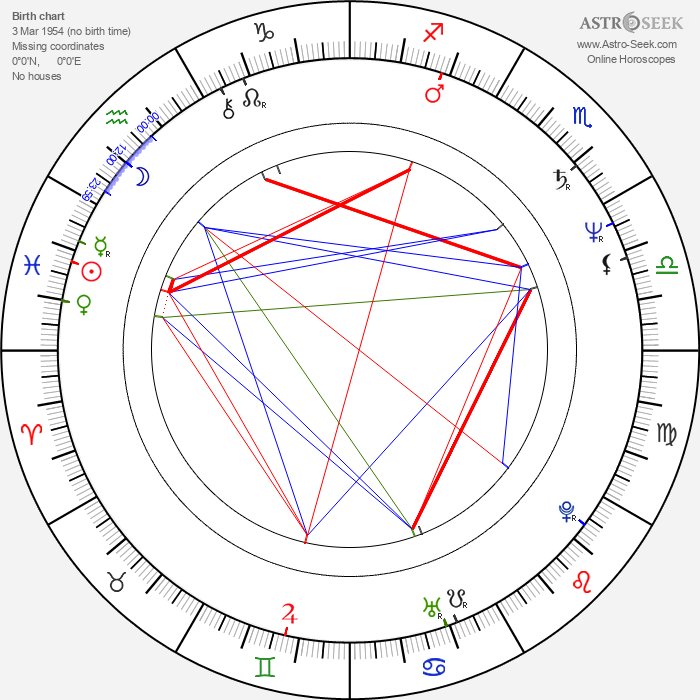 Pedro Lander - Astrology Natal Birth Chart
