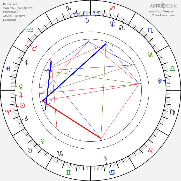 Pedro Pascal - Astrology Natal Birth Chart
