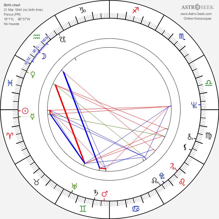 Pedro Pietri - Astrology Natal Birth Chart