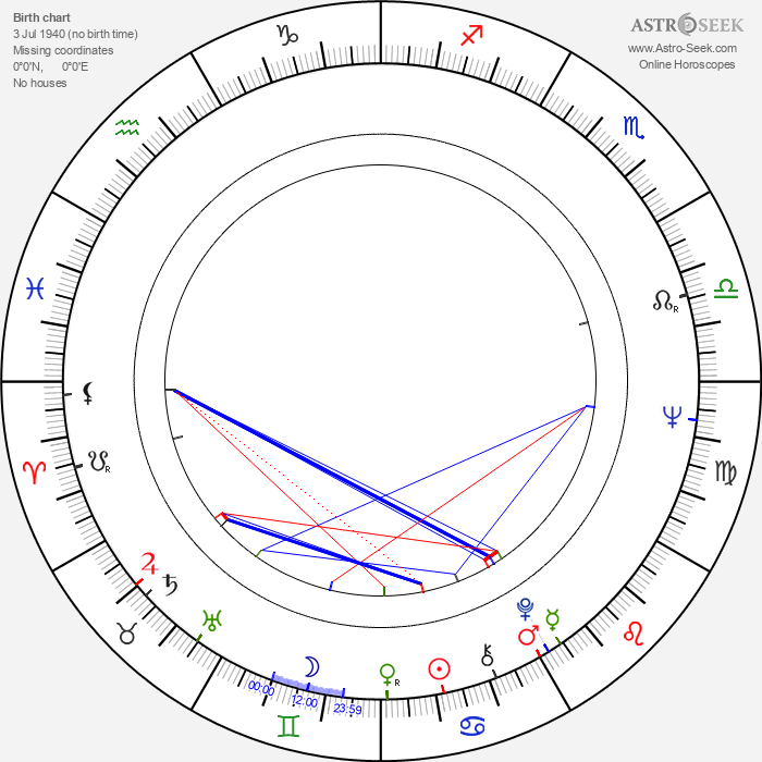 Peer Raben - Astrology Natal Birth Chart